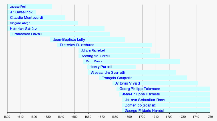 Baroque composers (timeline2) 760x425